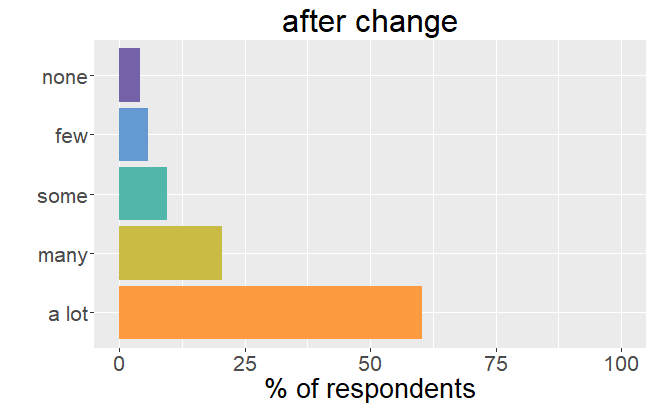 Number of side effects after change