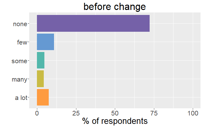 Number of side effects before change