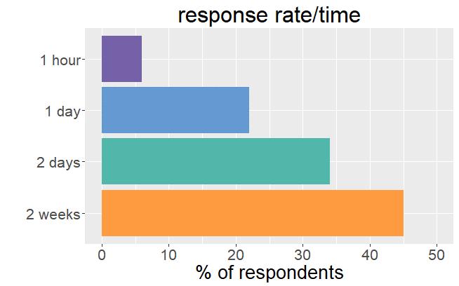 Response rate per time