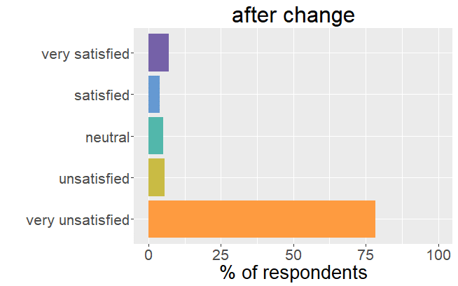 Satisfaction after change