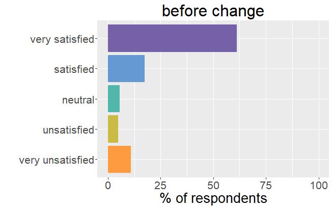 Satisfaction before change
