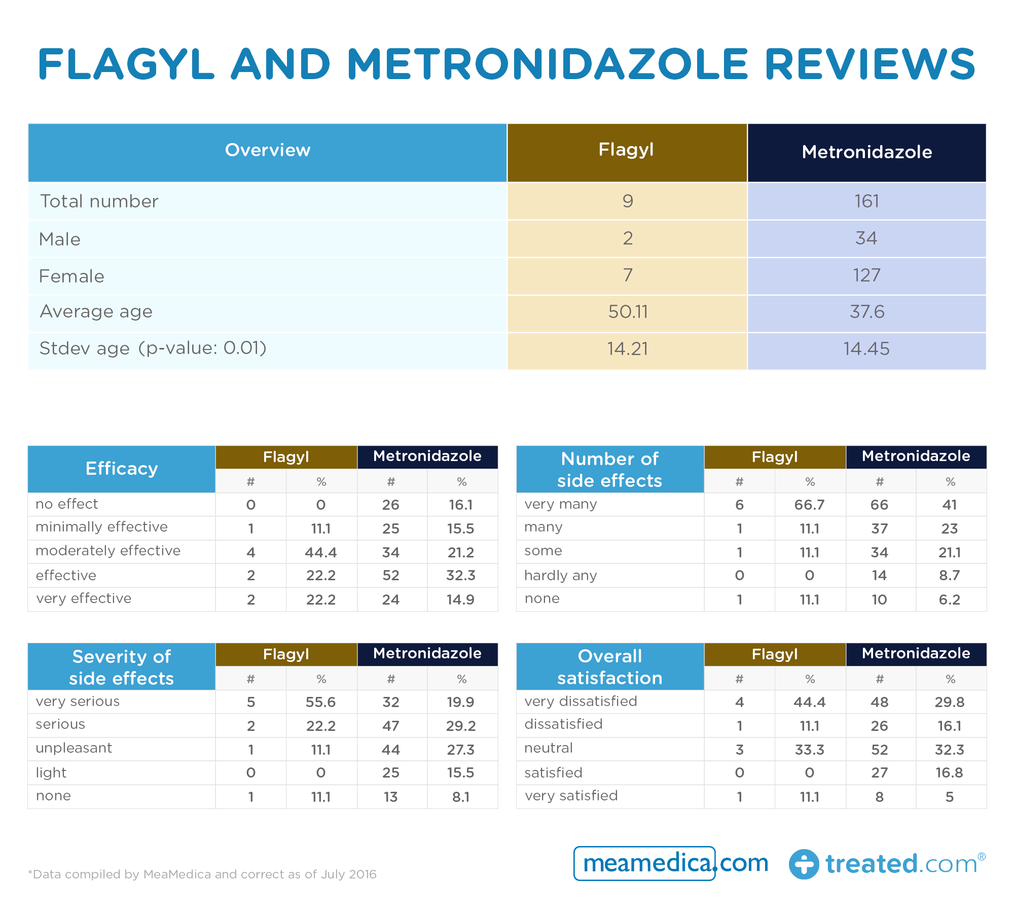 Flagyl and Metronidazole reviews table