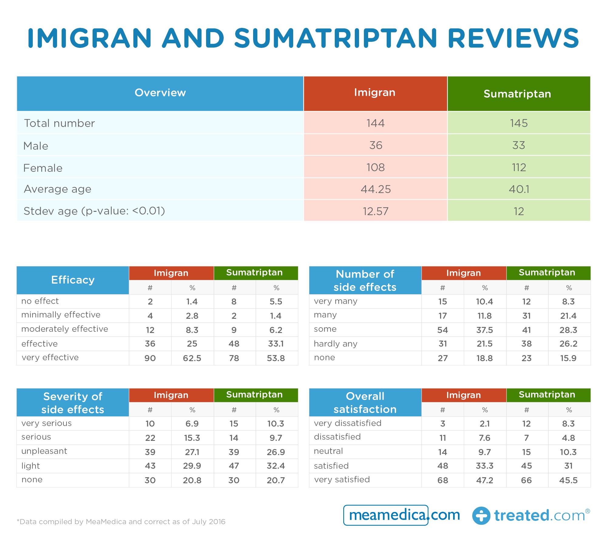 Imigran and Sumatriptan reviews table