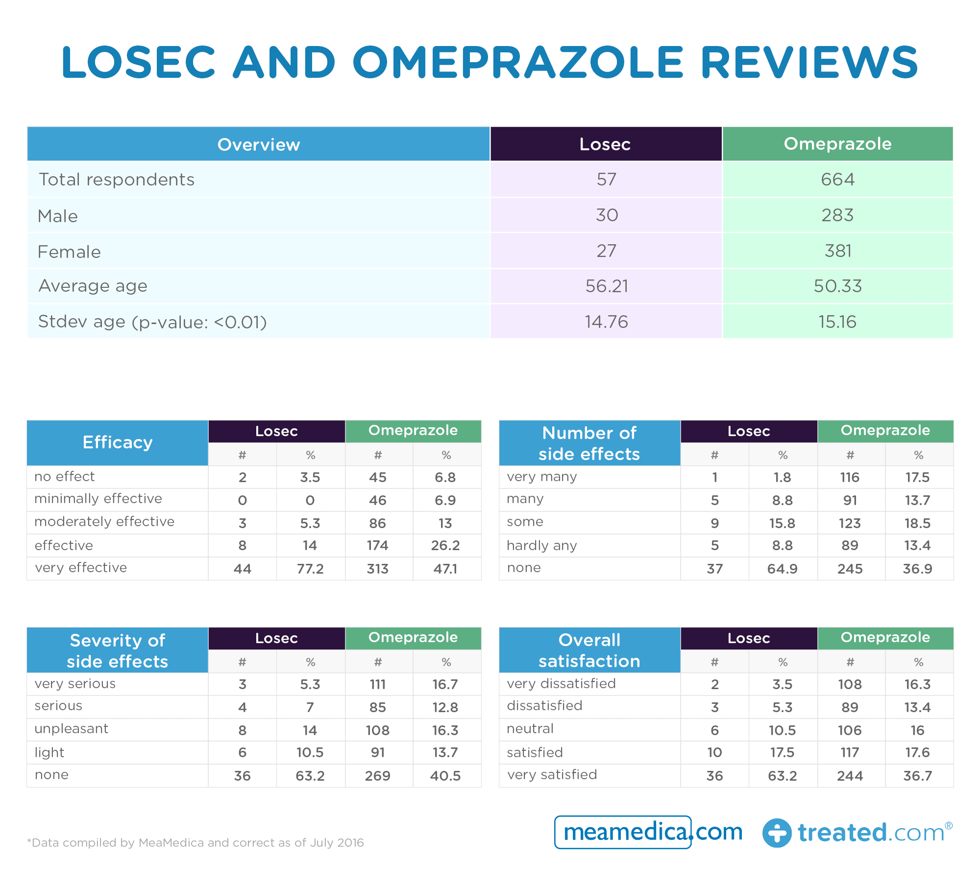 Losec and Omeprazole reviews table