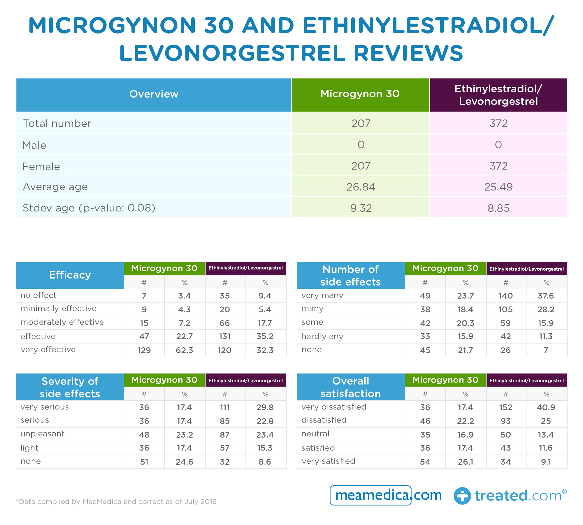 Microgynon 30 and Ethinylestradiol/Levonorgestrel reviews table