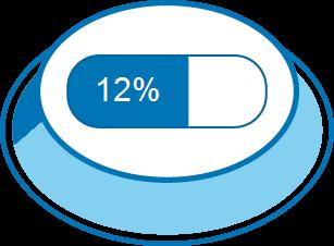 Zufriedenheitsgrad 12%