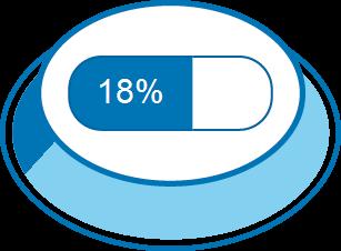 Zufriedenheitsgrad 18%