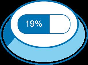 Zufriedenheitsgrad 19%