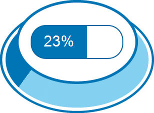 Zufriedenheitsgrad 23%