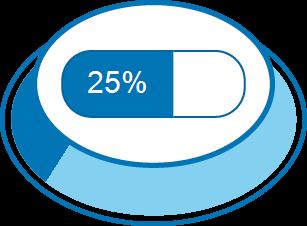Zufriedenheitsgrad 25%