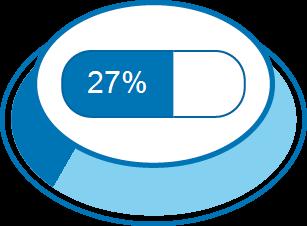 Zufriedenheitsgrad 27%