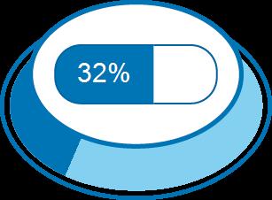 Nível de Satisfação 32%