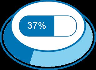 Nível de Satisfação 37%