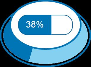 Zufriedenheitsgrad 38%