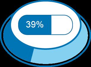 Zufriedenheitsgrad 39%