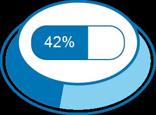 Nível de Satisfação 42%