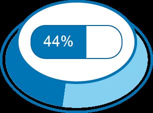 Nível de Satisfação 44%