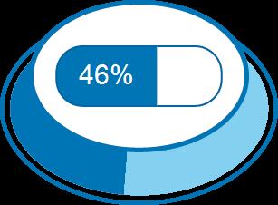 Nível de Satisfação 46%