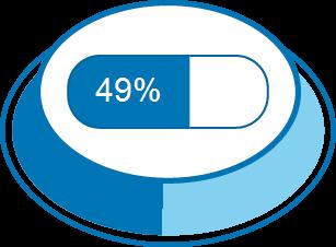 Zufriedenheitsgrad 49%