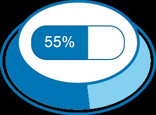 Zufriedenheitsgrad 55%