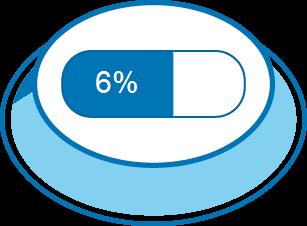 Nível de Satisfação 6%