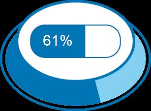 Zufriedenheitsgrad 61%