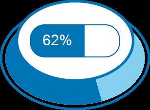 Nível de Satisfação 62%