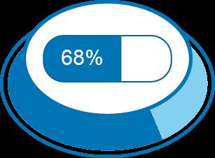 Zufriedenheitsgrad 68%