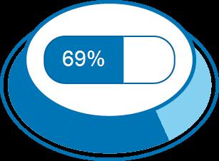 Zufriedenheitsgrad 69%