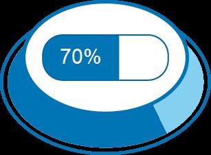 Zufriedenheitsgrad 70%