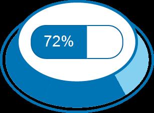 Zufriedenheitsgrad 72%