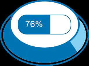 Zufriedenheitsgrad 76%