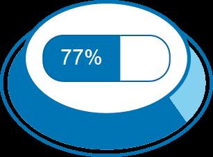 Nível de Satisfação 77%