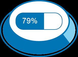 Level of Satisfaction 79%