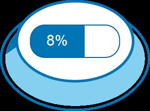 Zufriedenheitsgrad 8%