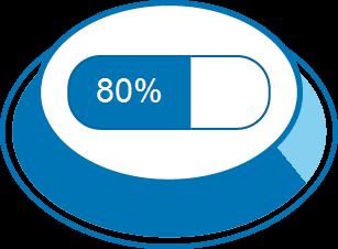 Zufriedenheitsgrad 80%