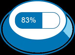 Impacto da doença 83%