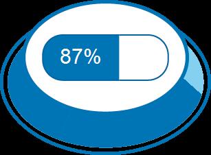 Zufriedenheitsgrad 87%