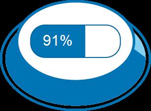 Impacto da doença 91%